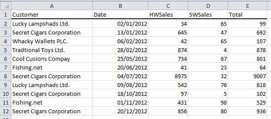 Expert Excel Help: Pivot Tables for Summarizing data-sets
