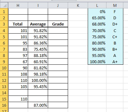 how to add percentages and dollars to chart excel